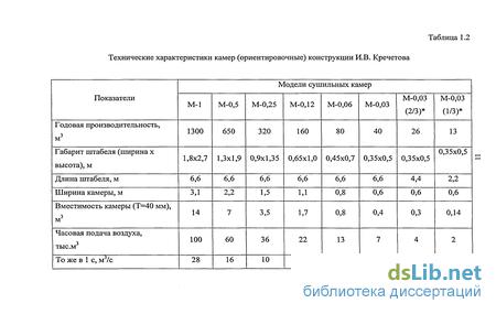 Акт Камерной Сушки Пиломатериалов Образец - фото 11