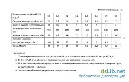 Акт Камерной Сушки Пиломатериалов Образец - фото 3